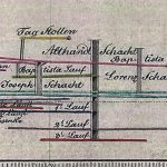 A section of the the Althandel Shaft area from the historical map of the mine topography and with the vertical profile with the deep levels under Graner blind level (1833)